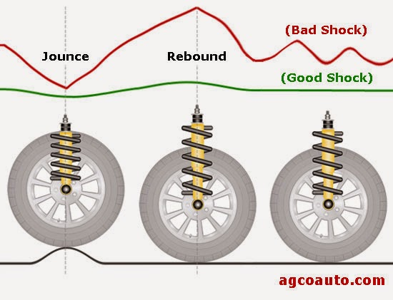 diagram explaining how car springs work
